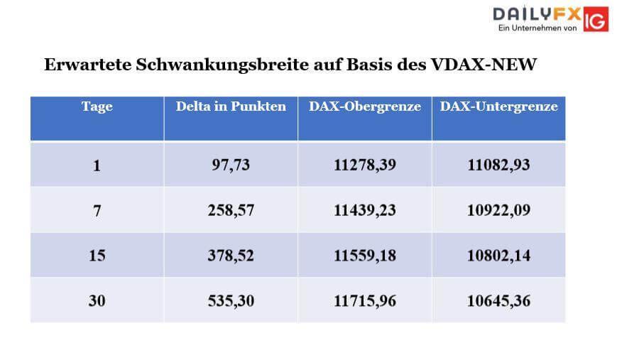 Erwartete Schwannkungsbreite auf Basis des VDAX-NEW