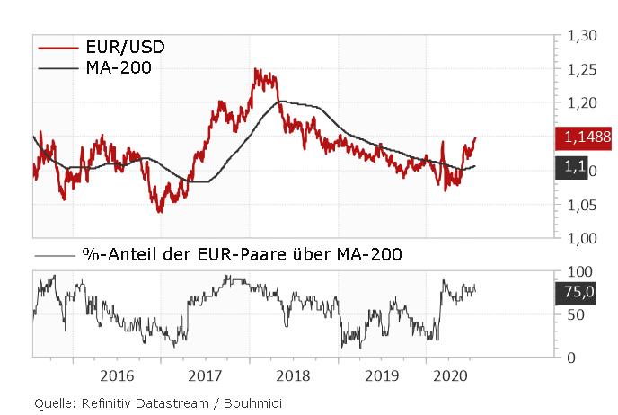 Anteil der Europaare über der 200-Tage-Linie