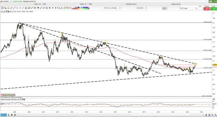 EUR/USD Chart – Wöchentlich