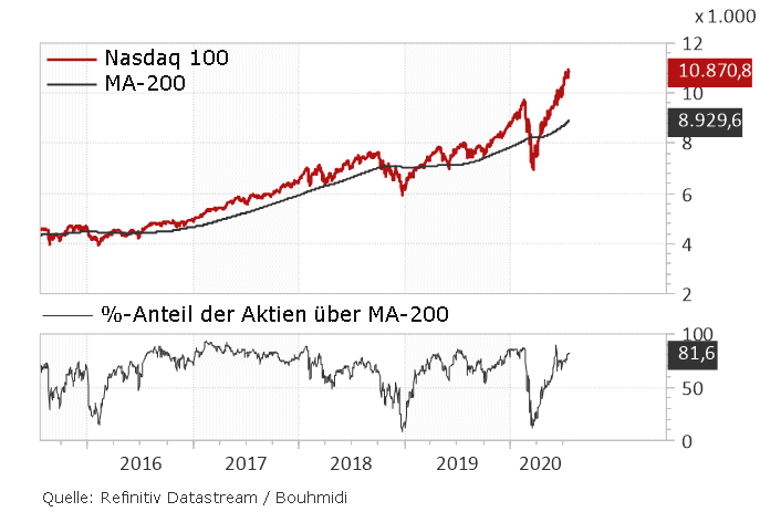 %-Anteil über 200-Tage-Linie