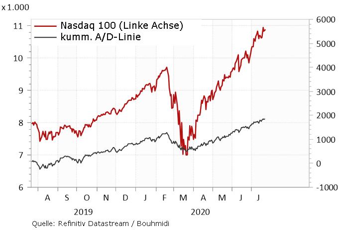 A/D-Linie steigt stetig weiter