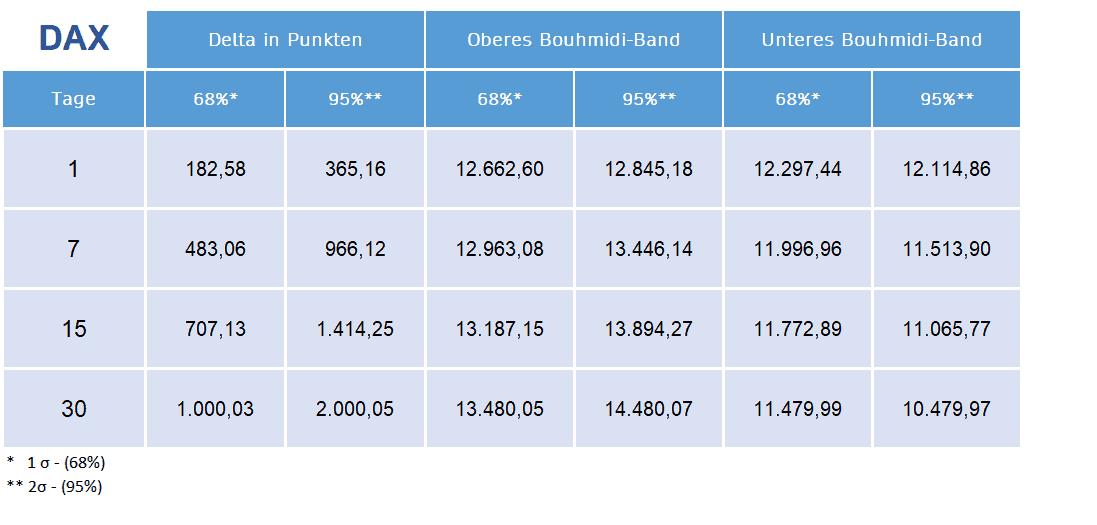 Erwartete Schwankungsbreite auf Basis der Bouhmidi Bänder für den DAX