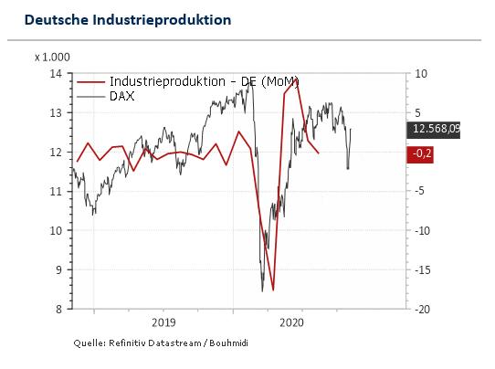 Diagramm deutsche Industrieproduktion und Deutscher Aktienindex DAX