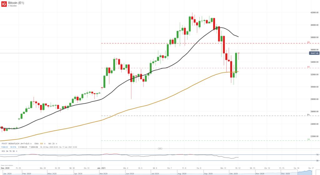 Wochenauftakt im Bitcoin im starken Kurssturz