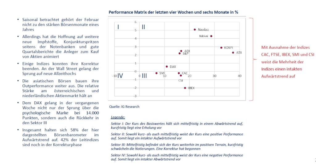Performance-Matrix - Akienmärkte