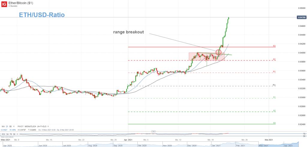 ETH/BTC-Ratio mit Ausbruch aus der Range