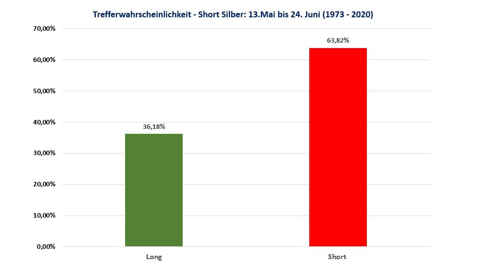 Short Silber - Trefferwahrscheinlichkeit