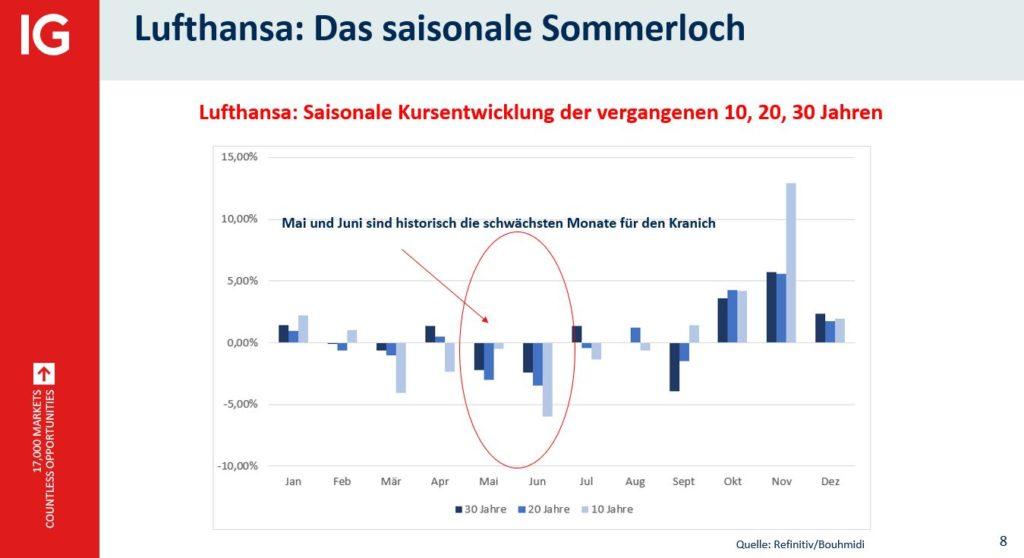 Lufthansa - saisonales Sommerloch