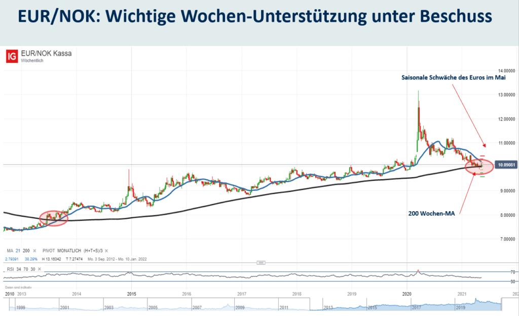 EUR/NOK im Abwärtstrend