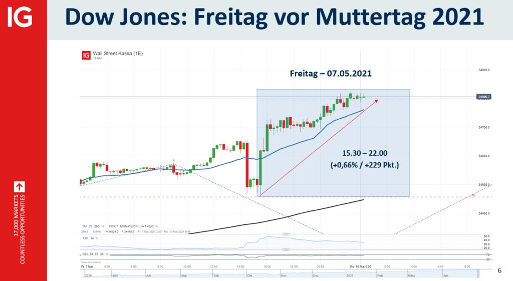 Dow Jones am Freitag vor Muttertag
